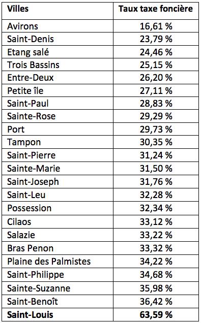 Classement des taux des taxes foncières ville par ville de la moins élevée à la plus élevée (source Le Figaro)